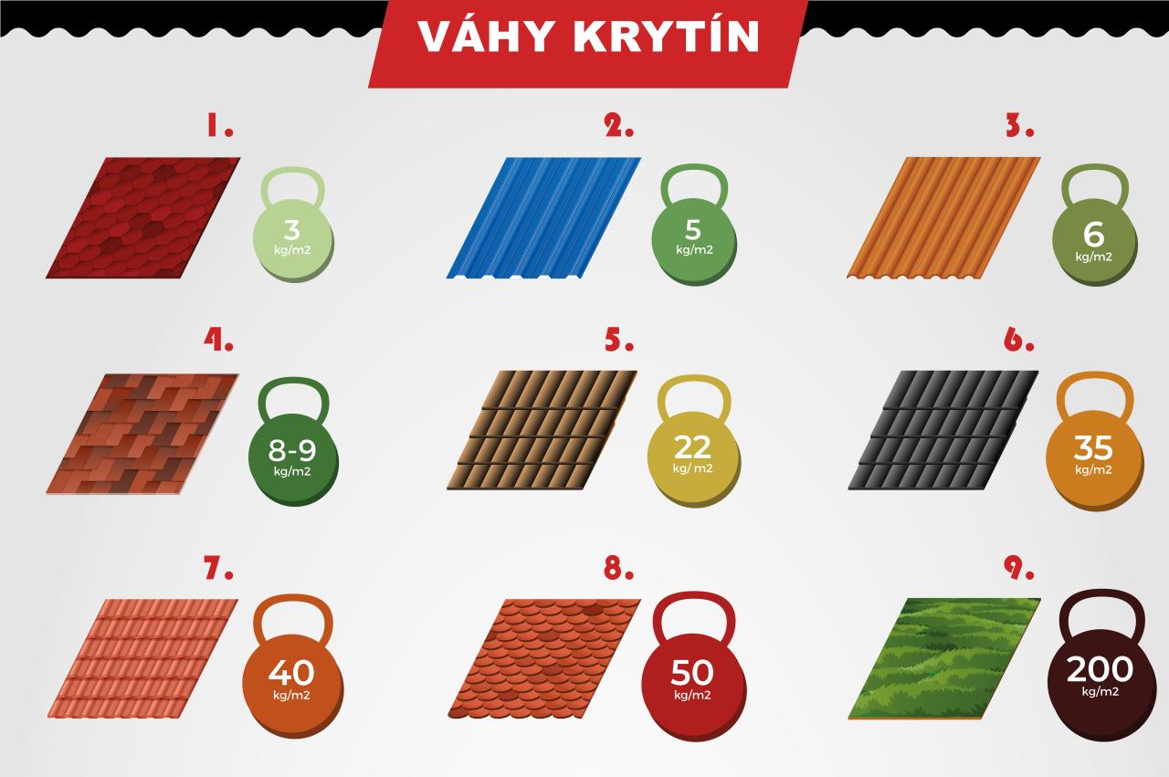 Hmotnosť strešných krytín (infografika)